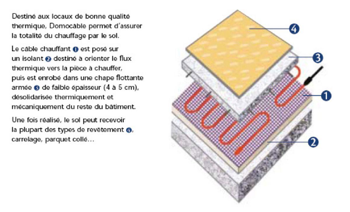 atlantic electrique cable chauffant pour plancher chauffant kit sans thermostat domocable 2600. Black Bedroom Furniture Sets. Home Design Ideas